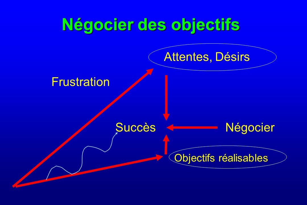 Négocier des objectifs Frustration Attentes, Désirs Négocier Objectifs réalisables Succès