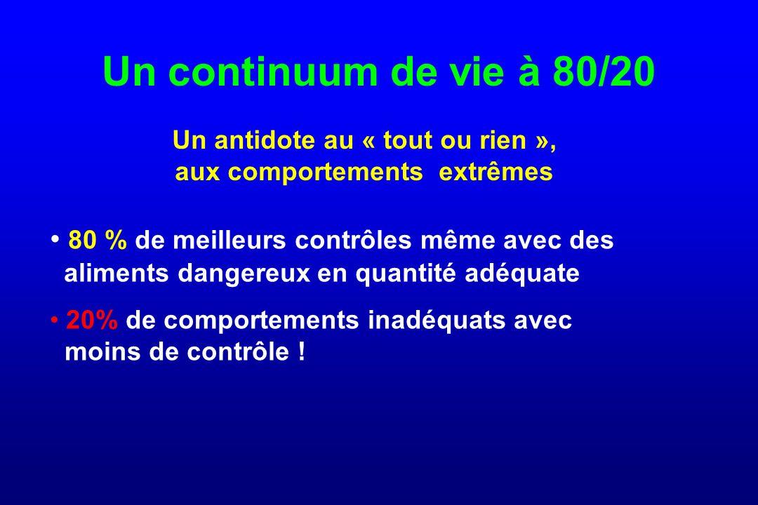 Un continuum de vie à 80/20 80 % de meilleurs contrôles même avec des aliments dangereux en quantité adéquate 20% de comportements inadéquats avec moins de contrôle .