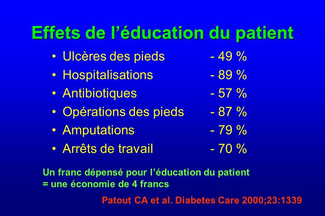Effets de léducation du patient Ulcères des pieds- 49 % Hospitalisations- 89 % Antibiotiques- 57 % Opérations des pieds- 87 % Amputations- 79 % Arrêts de travail- 70 % Patout CA et al.