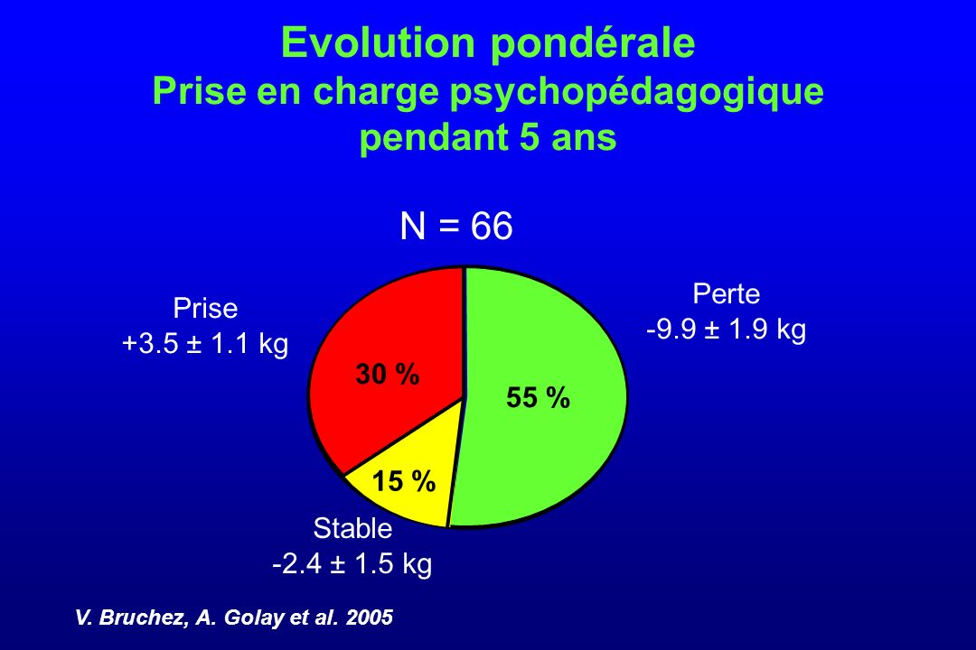 Evolution pondérale Prise en charge psychopédagogique pendant 5 ans N = 66 55 % 30 % 15 % Perte -9.9 ± 1.9 kg Prise +3.5 ± 1.1 kg Stable -2.4 ± 1.5 kg