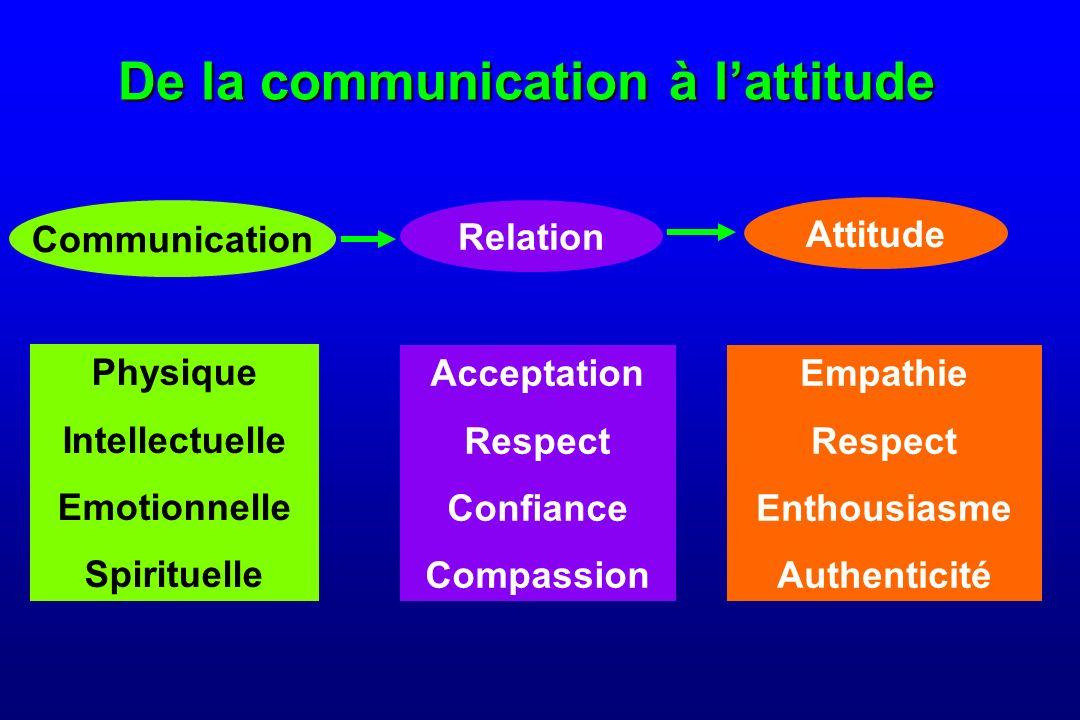 De la communication à lattitude Physique Intellectuelle Emotionnelle Spirituelle Communication Empathie Respect Enthousiasme Authenticité Attitude Acceptation Respect Confiance Compassion Relation