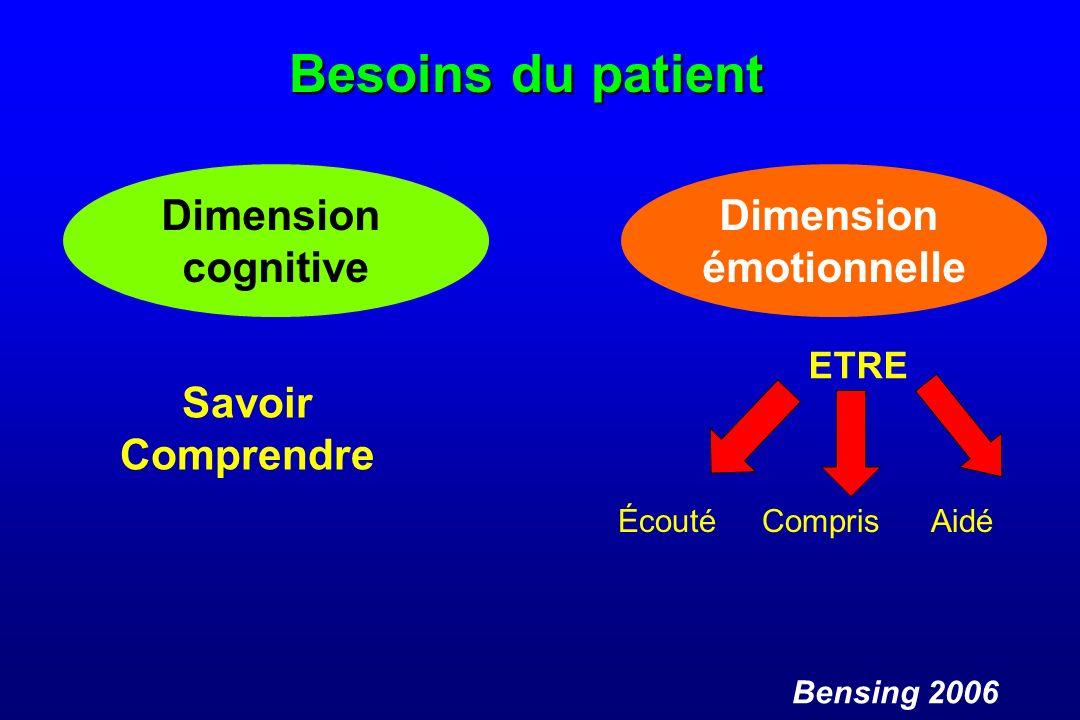Besoins du patient Dimension cognitive Savoir Comprendre Bensing 2006 Dimension émotionnelle ETRE Écouté Compris Aidé