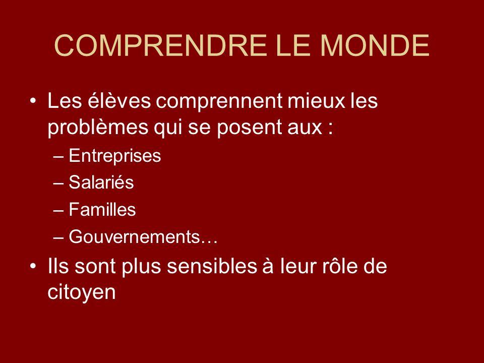 COMPRENDRE LE MONDE Les élèves comprennent mieux les problèmes qui se posent aux : –Entreprises –Salariés –Familles –Gouvernements… Ils sont plus sensibles à leur rôle de citoyen