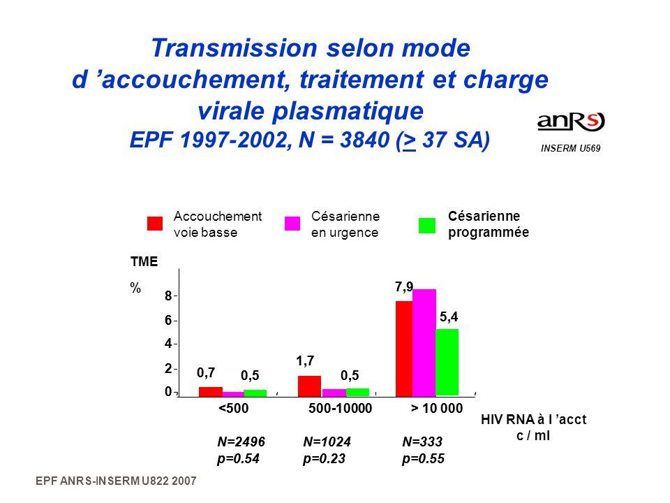 EPF ANRS-INSERM U822 2007 Transmission selon mode d accouchement, traitement et charge virale plasmatique EPF 1997-2002, N = 3840 (> 37 SA) INSERM U56