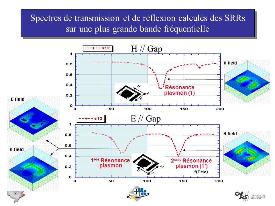 Spectres de transmission et de réflexion calculés des SRRs sur une plus grande bande fréquentielle E // Gap 1 ère Résonance plasmon H // Gap Résonance plasmon (1) 2 ème Résonance plasmon (1)
