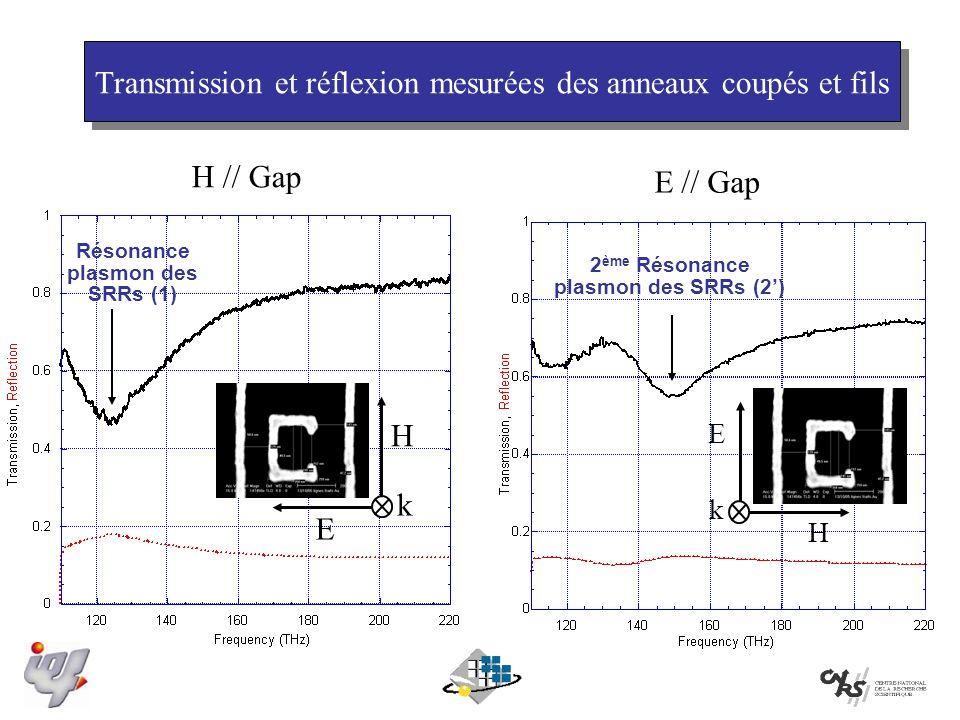 E H k E // Gap H // Gap Résonance plasmon des SRRs (1) 2 ème Résonance plasmon des SRRs (2) H E k Transmission et réflexion mesurées des anneaux coupés et fils