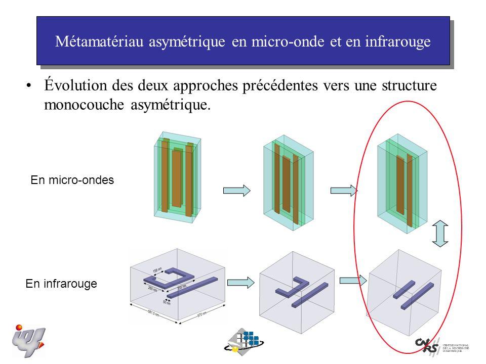 Métamatériau asymétrique en micro-onde et en infrarouge Évolution des deux approches précédentes vers une structure monocouche asymétrique.
