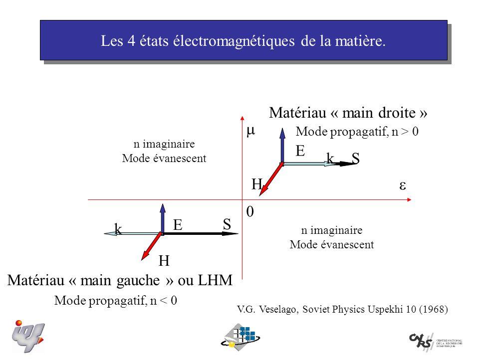 Matériau « main gauche » ou LHM S E H k E H k S 0 Matériau « main droite » n imaginaire Mode évanescent n imaginaire Mode évanescent Mode propagatif, n > 0 Mode propagatif, n < 0 V.G.
