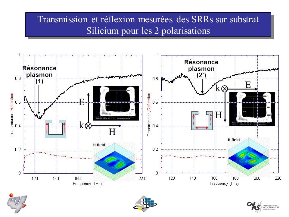 Transmission et réflexion mesurées des SRRs sur substrat Silicium pour les 2 polarisations E H k H E k Résonance plasmon (1) Résonance plasmon (2)