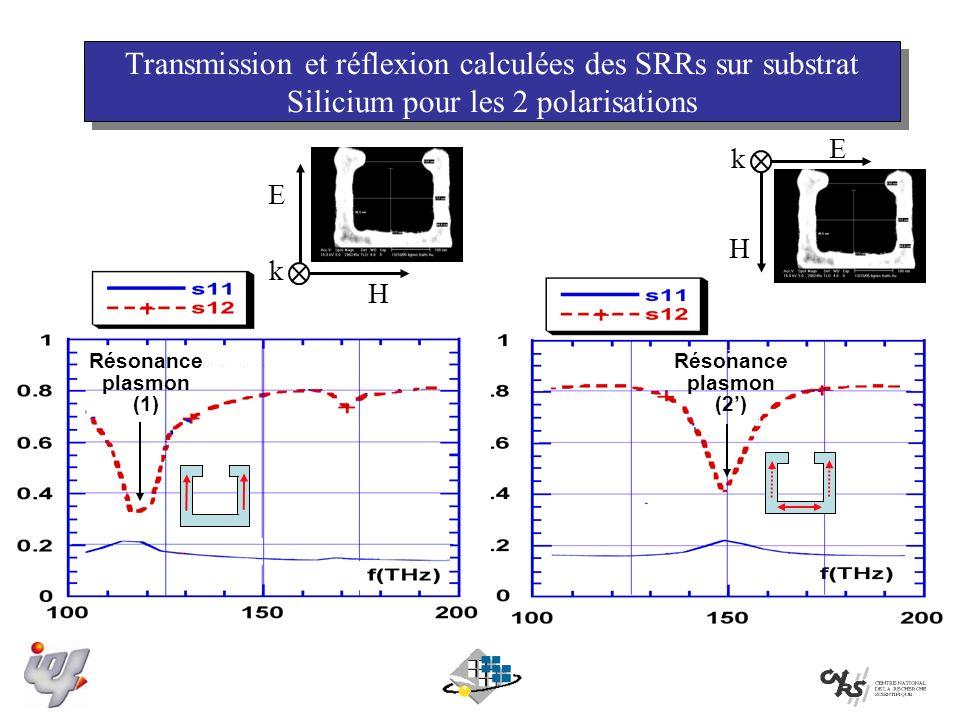 H E k Résonance plasmon (2) Résonance plasmon (1) E H k Transmission et réflexion calculées des SRRs sur substrat Silicium pour les 2 polarisations
