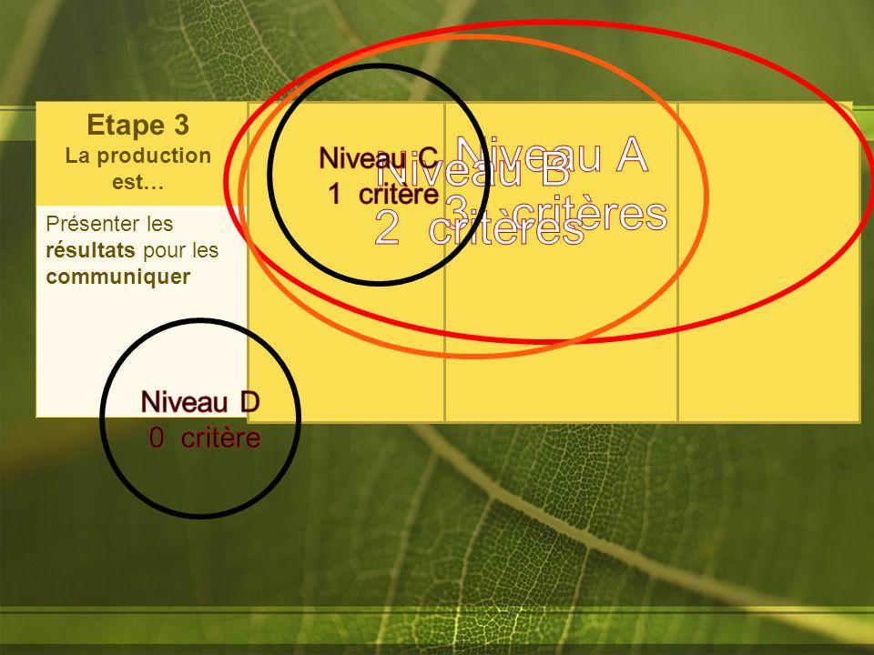 Etape 3 La production est… techniquement correcte bien renseignéebien organisée Présenter les résultats pour les communiquer Soignée, lisible, appropr