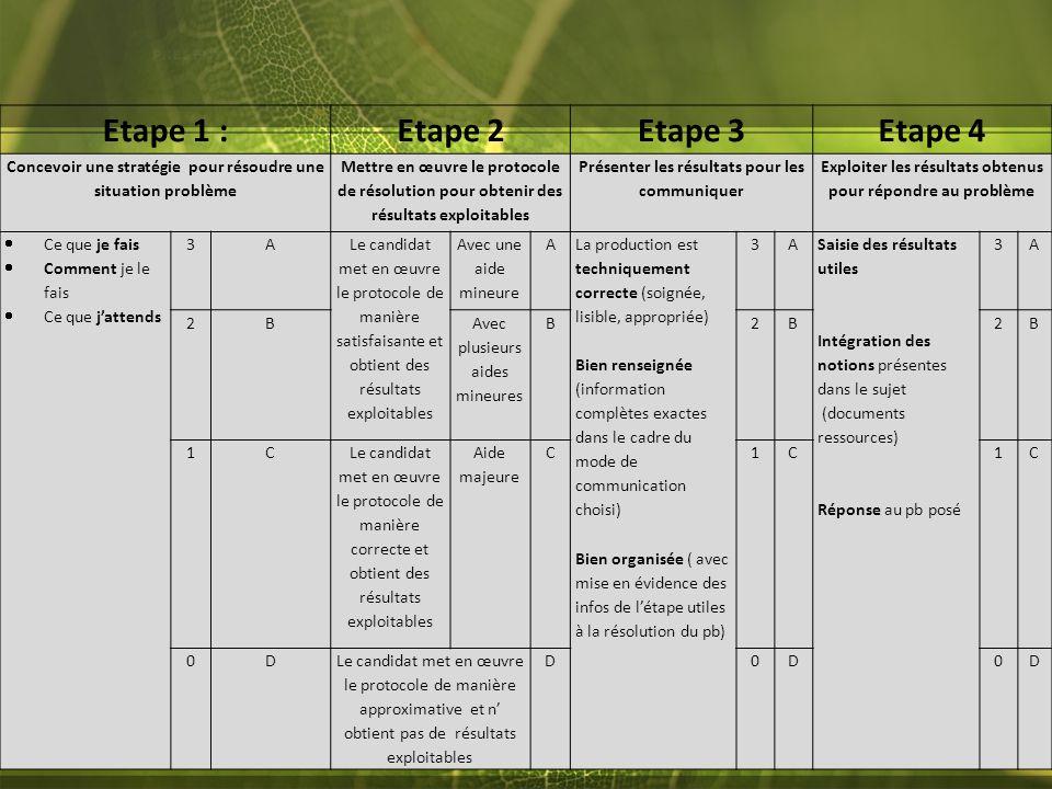 Etape 1 :Etape 2Etape 3Etape 4 Concevoir une stratégie pour résoudre une situation problème Mettre en œuvre le protocole de résolution pour obtenir de