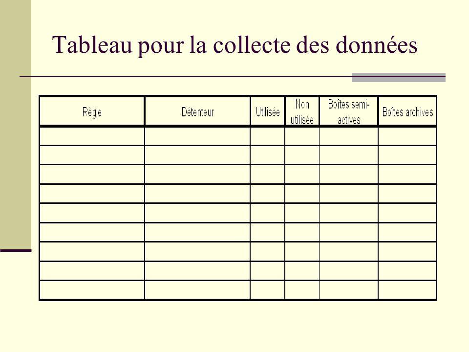 Tableau pour la collecte des données