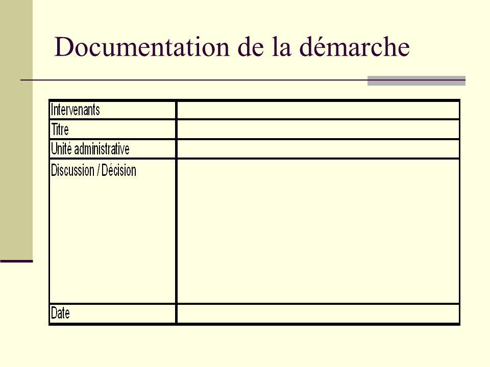 Documentation de la démarche
