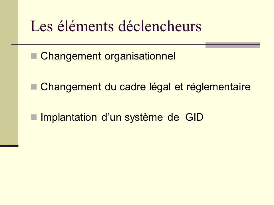 Les éléments déclencheurs Changement organisationnel Changement du cadre légal et réglementaire Implantation dun système de GID