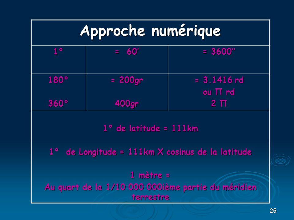 25 Approche numérique 1° = 60 = 3600 180°360° = 200gr 400gr = 3.1416 rd ou П rd 2 П 1° de latitude = 111km 1° de Longitude = 111km X cosinus de la lat