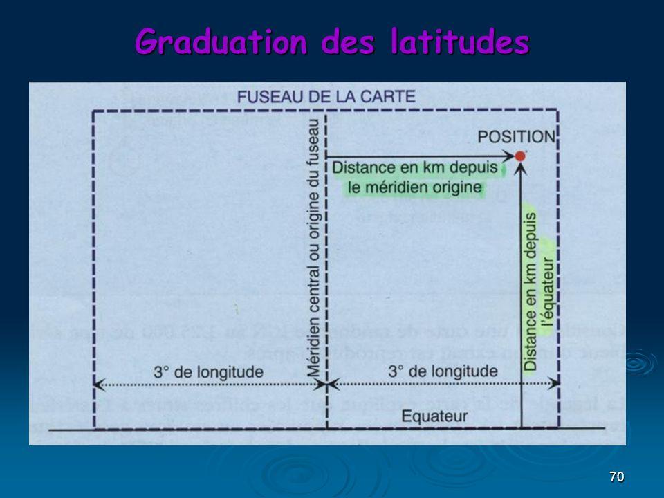 70 Graduation des latitudes