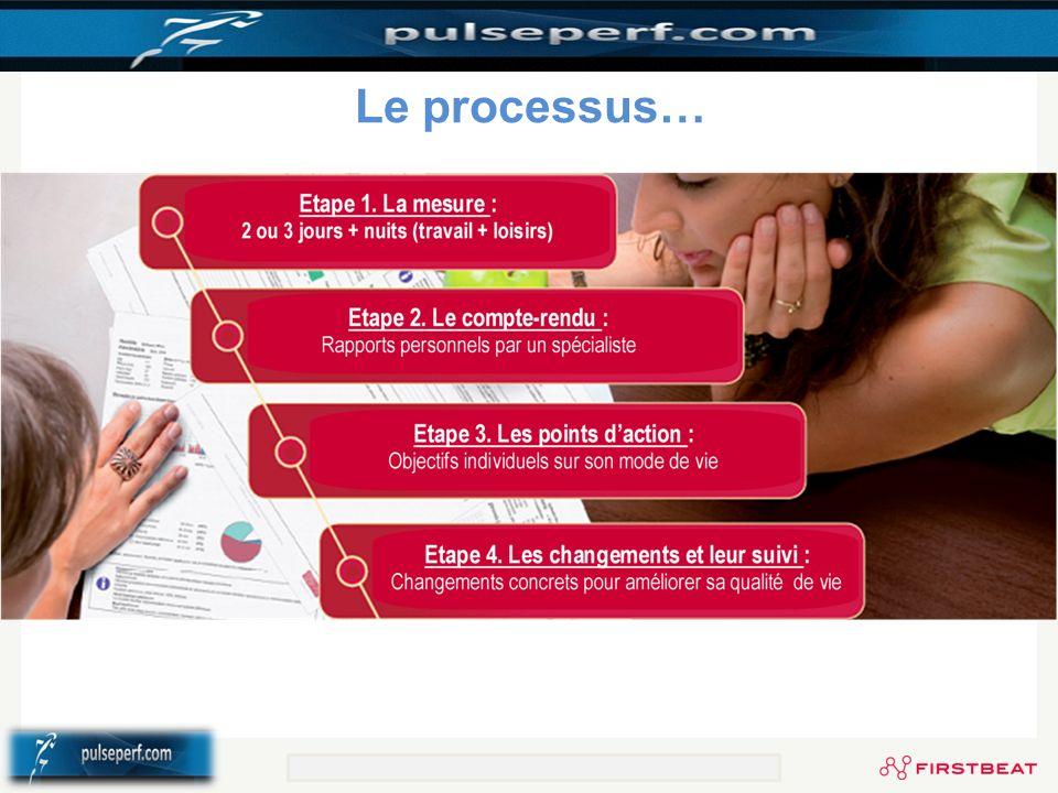 Le processus… © Firstbeat Technologies Oy Selvitä työn, vapaa-ajan ja levon vaikutukset itseesi www.firstbeat.fi