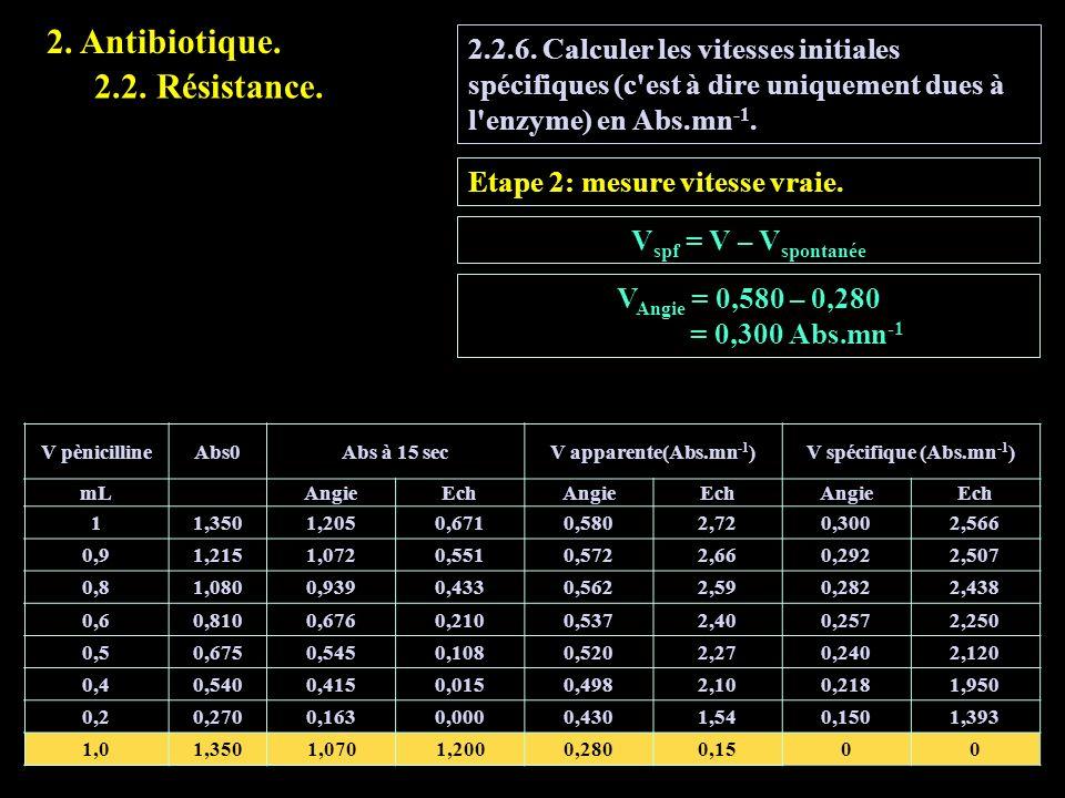 2.2.6. Calculer les vitesses initiales spécifiques (c'est à dire uniquement dues à l'enzyme) en Abs.mn -1. Etape 2: mesure vitesse vraie. V spf = V –