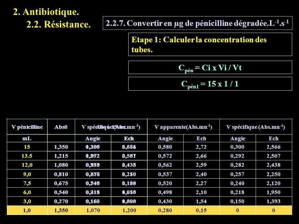 V pènicillineAbs0V spécifique (Abs.mn -1 ) mLAngieEch 11,3500,3002,566 0,91,2150,2922,507 0,81,0800,2822,438 0,60,8100,2572,250 0,50,6750,2402,120 0,4