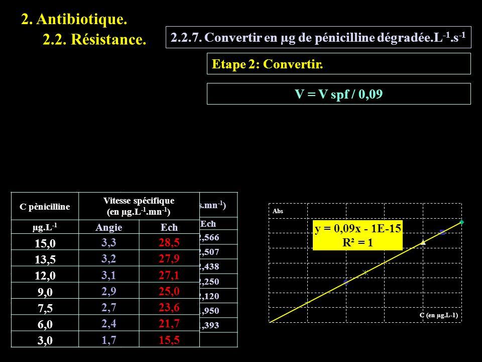 2.2.7. Convertir en µg de pénicilline dégradée.L -1.s -1 Etape 2: Convertir. V = V spf / 0,09 V pènicillineAbs0V spécifique (Abs.mn -1 ) mLAngieEch 15
