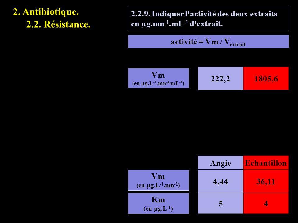 2.2.9. Indiquer l'activité des deux extraits en µg.mn -1.mL -1 d'extrait. Vm (en µg.L -1.mn -1 ) Km (en µg.L -1 ) AngieEchantillon 4,4436,11 54 activi