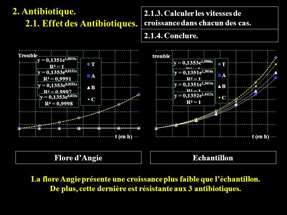 C pènicilline Vitesse spécifique (en µg.L -1.mn -1 ) µg.L -1 AngieEch 15,0 3,328,5 13,5 3,227,9 12,0 3,127,1 9,0 2,925,0 7,5 2,723,6 6,0 2,421,7 3,0 1,715,5 2.2.8.