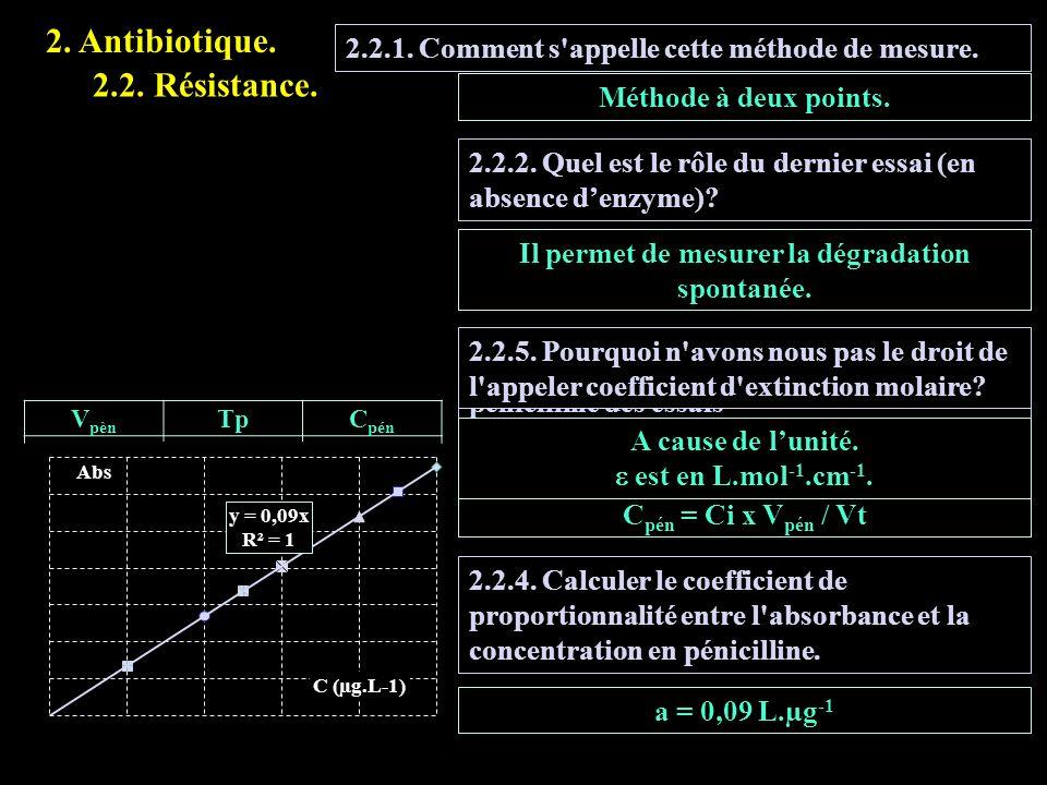 2.2.1. Comment s'appelle cette méthode de mesure. Méthode à deux points. 2.2. Résistance. 2.4.3. Calculer la concentration en pénicilline des essais (