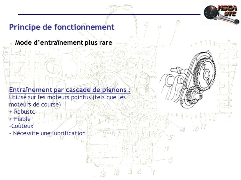Principe de fonctionnement Mode dentraînement plus rare Entraînement par cascade de pignons : Utilisé sur les moteurs pointus (tels que les moteurs de course) + Robuste + Fiable -Coûteux - Nécessite une lubrification