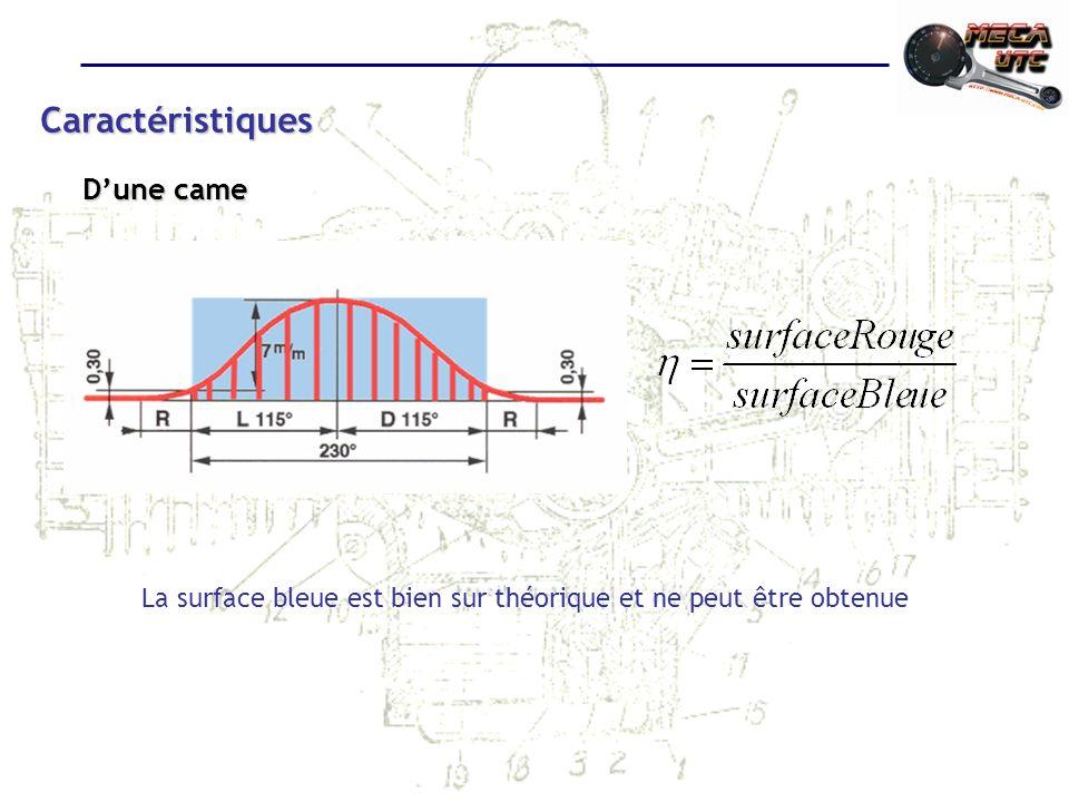 Caractéristiques Dune came La surface bleue est bien sur théorique et ne peut être obtenue