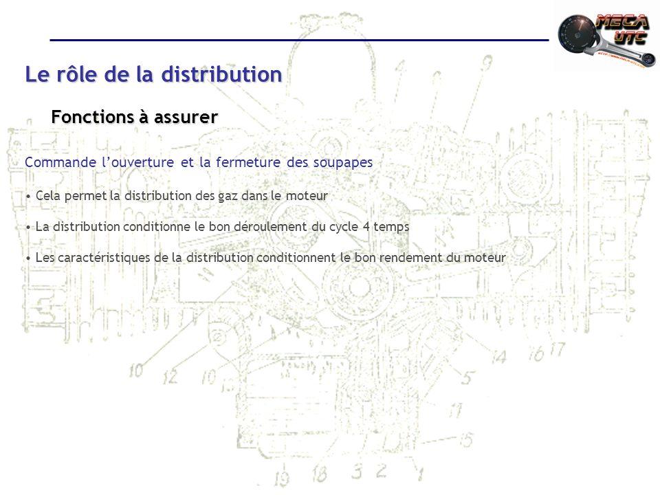 Le rôle de la distribution Commande louverture et la fermeture des soupapes Cela permet la distribution des gaz dans le moteur La distribution conditionne le bon déroulement du cycle 4 temps Les caractéristiques de la distribution conditionnent le bon rendement du moteur Fonctions à assurer