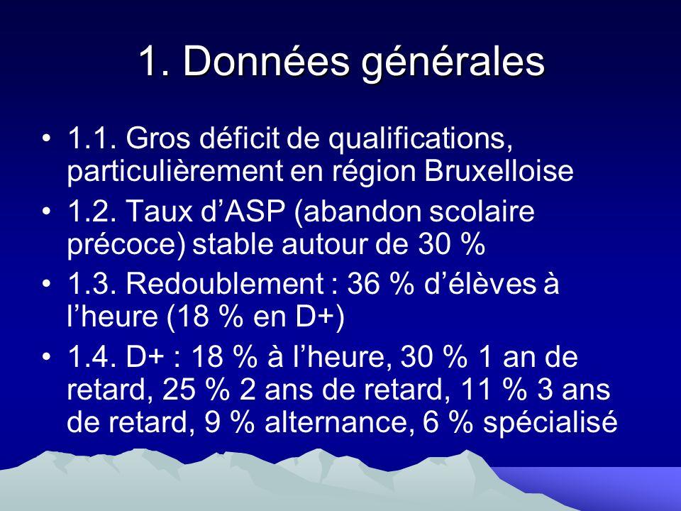 1. Données générales 1.1. Gros déficit de qualifications, particulièrement en région Bruxelloise 1.2. Taux dASP (abandon scolaire précoce) stable auto