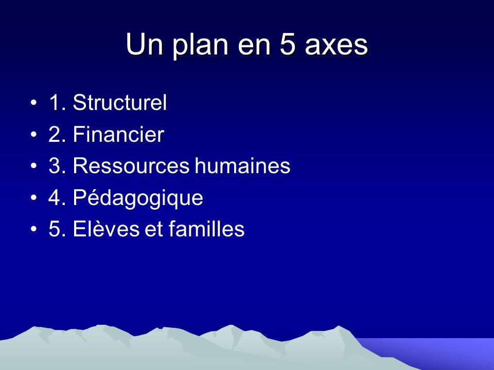 Un plan en 5 axes 1. Structurel 2. Financier 3. Ressources humaines 4. Pédagogique 5. Elèves et familles