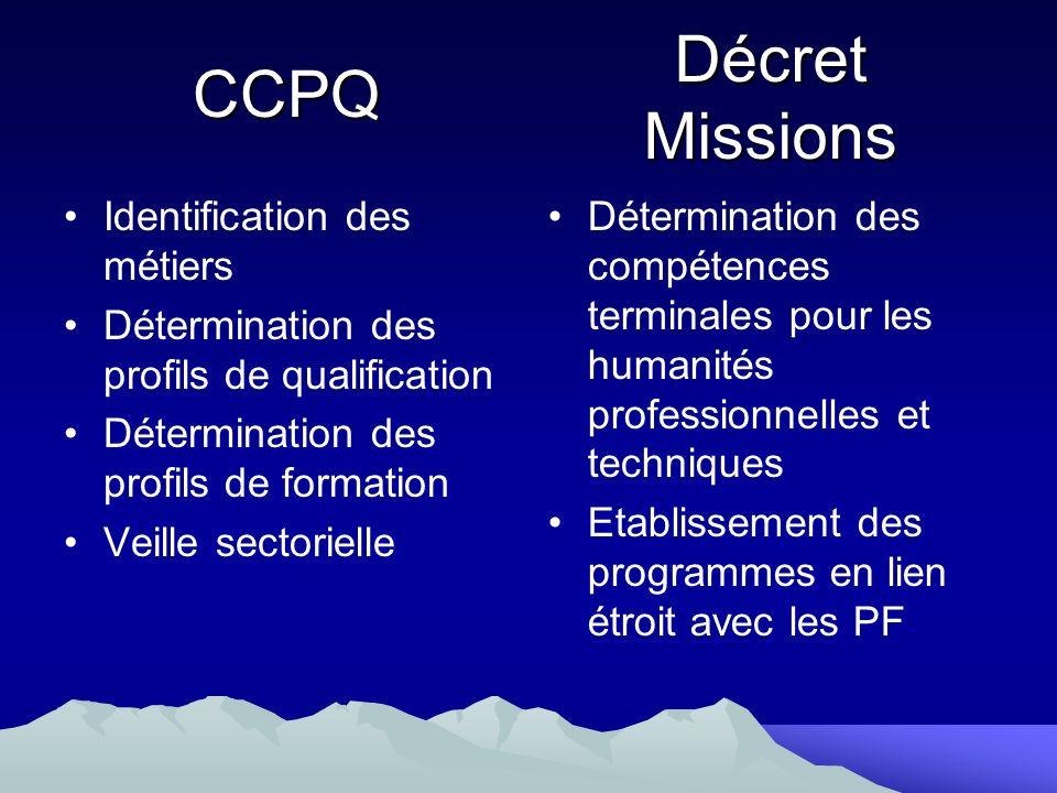 CCPQ Identification des métiers Détermination des profils de qualification Détermination des profils de formation Veille sectorielle Détermination des