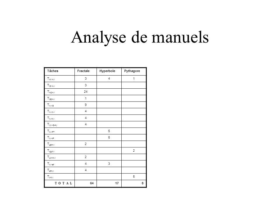 Analyse de manuels TâchesFractaleHyperbolePythagore T A1-tvl 341 T G1-tvl 3 T A2-tvl 24 T G2-tvl 1 T tvl-G 9 T tvl-tvr 4 T tvr-tvl 4 T (tvl-G-A) 4 T tvl-F.