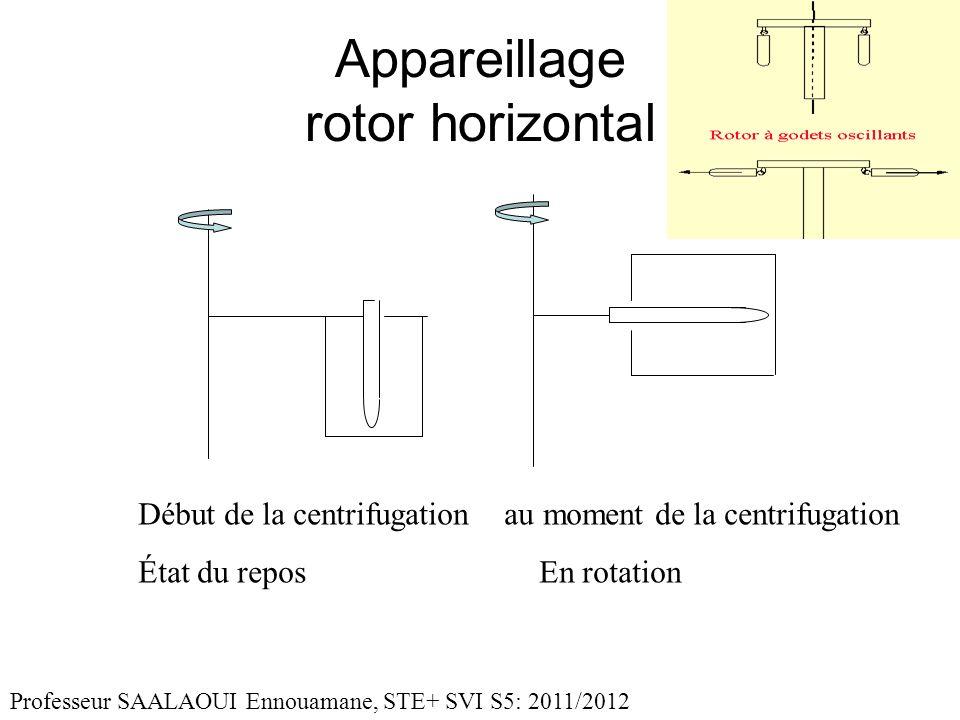 Appareillage rotor horizontal Début de la centrifugation au moment de la centrifugation État du repos En rotation Professeur SAALAOUI Ennouamane, STE+ SVI S5: 2011/2012