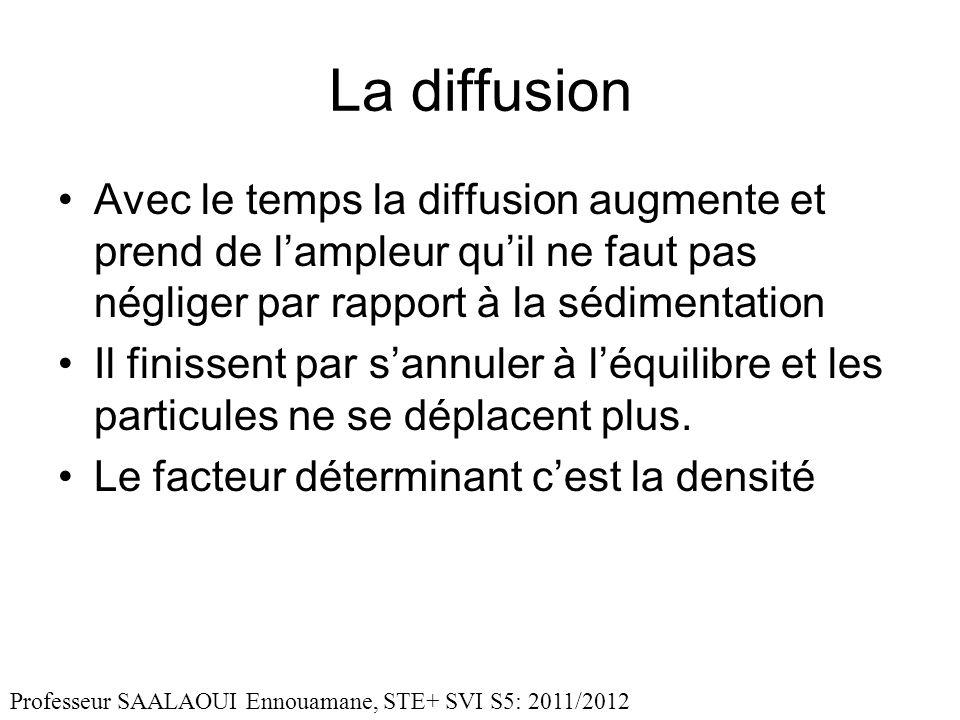 La diffusion Avec le temps la diffusion augmente et prend de lampleur quil ne faut pas négliger par rapport à la sédimentation Il finissent par sannuler à léquilibre et les particules ne se déplacent plus.