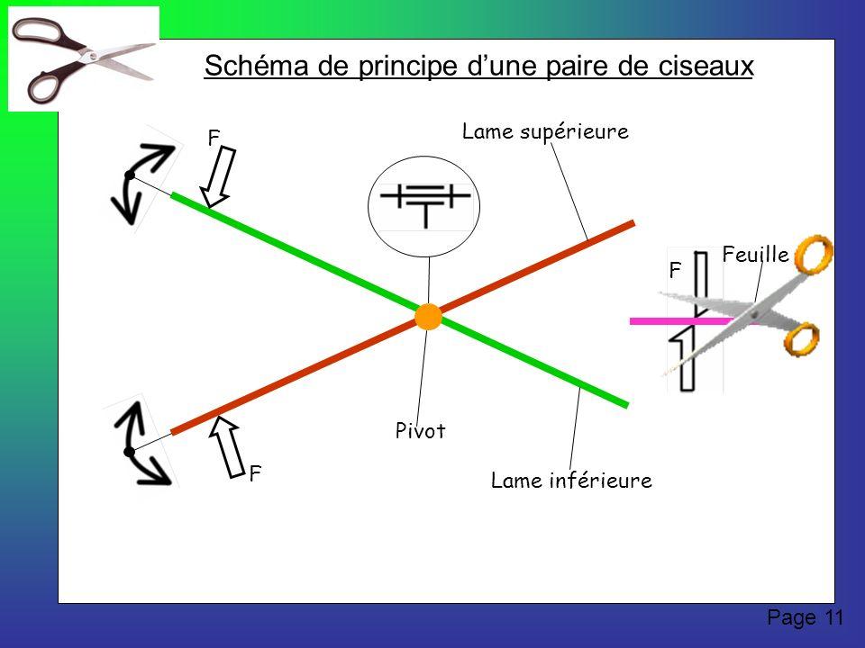 Lame supérieure Lame inférieure Pivot F F Feuille F Schéma de principe dune paire de ciseaux Page 11