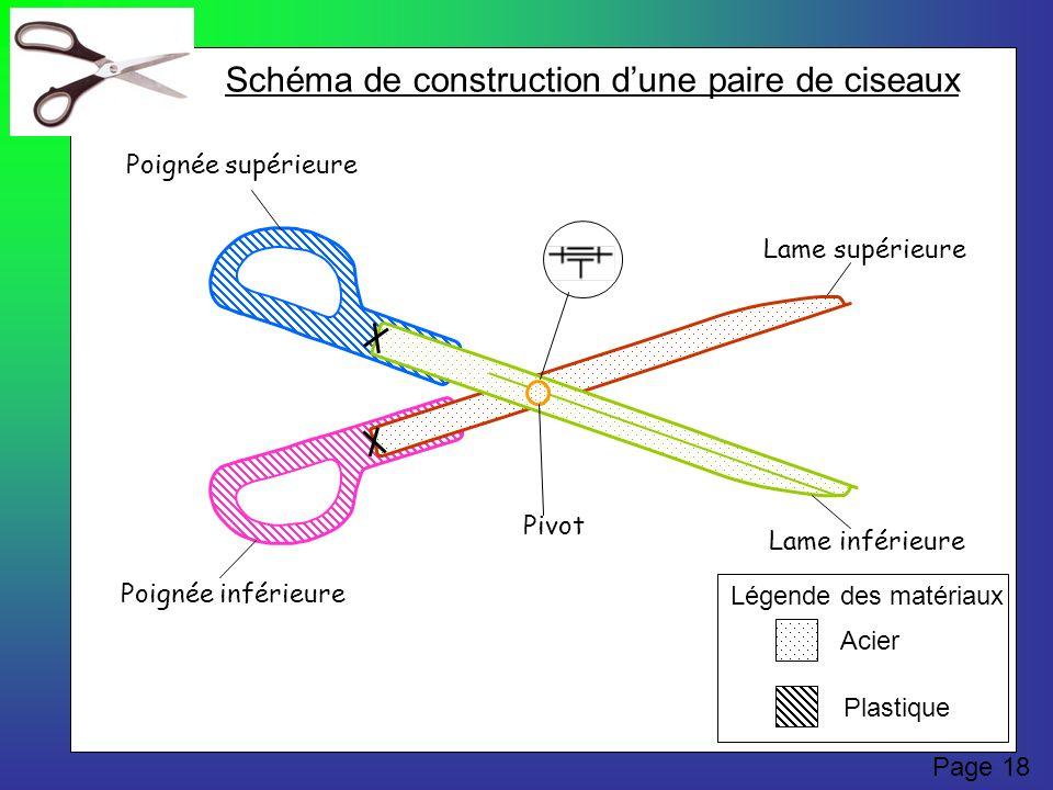 Lame supérieure Lame inférieure Poignée supérieure Poignée inférieure Légende des matériaux Acier Plastique Pivot Schéma de construction dune paire de