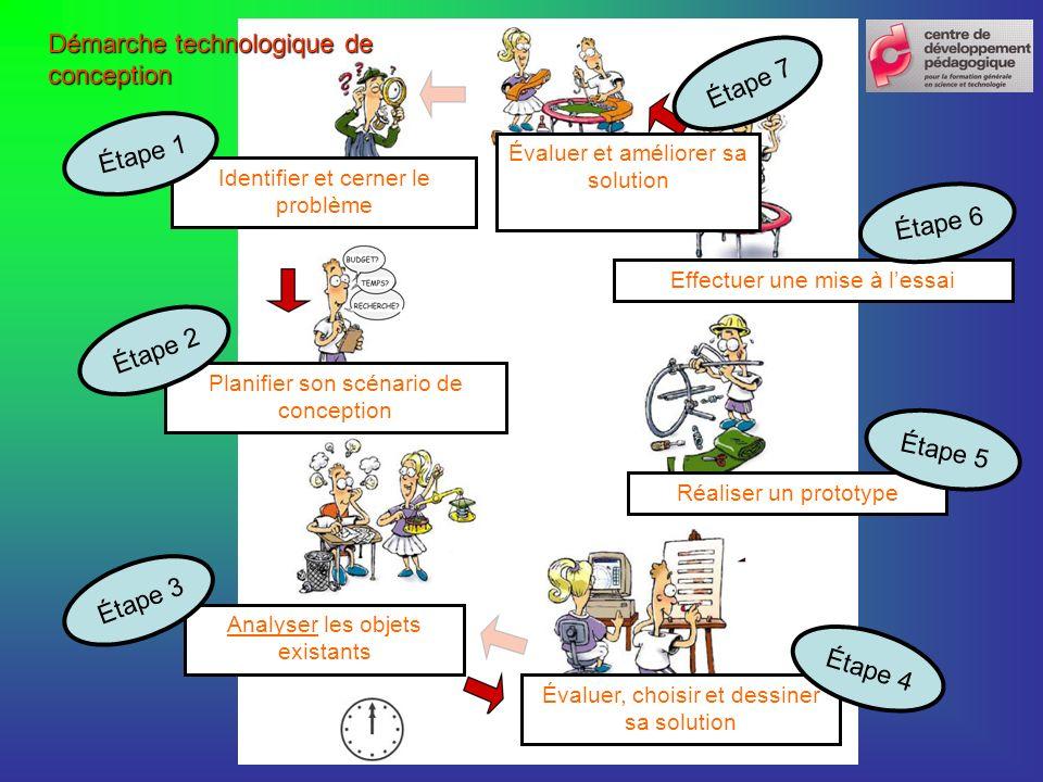 Identifier et cerner le problème Planifier son scénario de conception Analyser les objets existants Évaluer, choisir et dessiner sa solution Réaliser un prototype Effectuer une mise à lessai Évaluer et améliorer sa solution Étape 1 Étape 2 Étape 3 Étape 4 Étape 5 Étape 6 Étape 7 Démarche technologique de conception