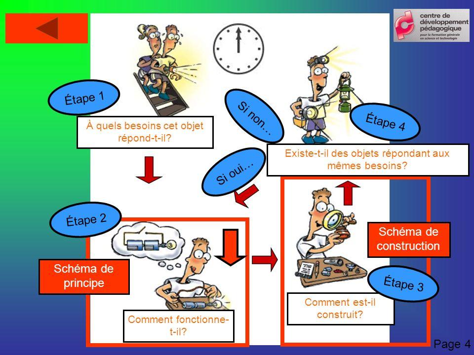 Étape 4 Si oui… Si non… Schéma de principe Schéma de construction Étape 1 À quels besoins cet objet répond-t-il? Comment fonctionne- t-il? Comment est