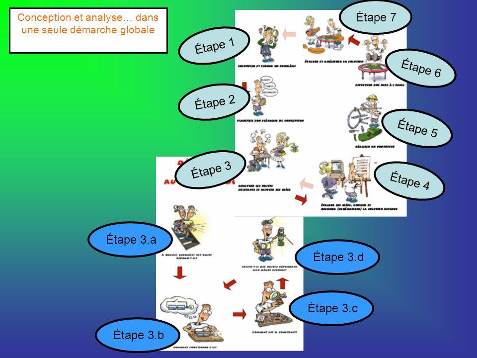 Étape 1 Étape 2 Étape 3.aÉtape 3.bÉtape 3.cÉtape 3.d Étape 3 Étape 4Étape 5Étape 6 Étape 7 Conception et analyse… dans une seule démarche globale