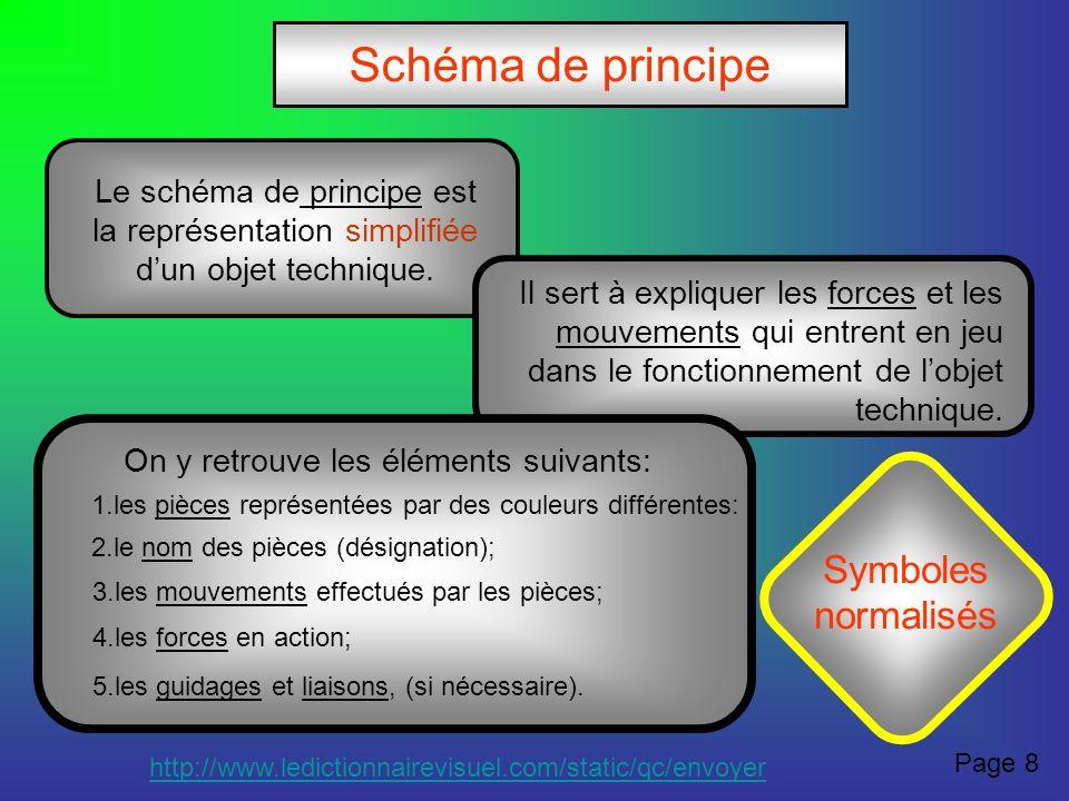 Schéma de principe Le schéma de principe est la représentation simplifiée dun objet technique. Il sert à expliquer les forces et les mouvements qui en