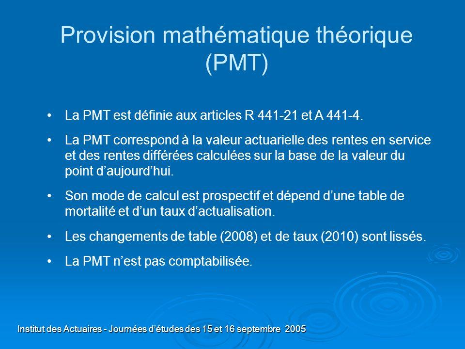 Institut des Actuaires - Journées détudes des 15 et 16 septembre 2005 Le taux de couverture du régime Provision Technique Spéciale (PTS) Provision Technique Spéciale (PTS) Taux de couverture = __________________________________ Provision Mathématique Théorique (PMT) Provision Mathématique Théorique (PMT) Dans un régime en semi-répartition, il peut être inférieur à 1.