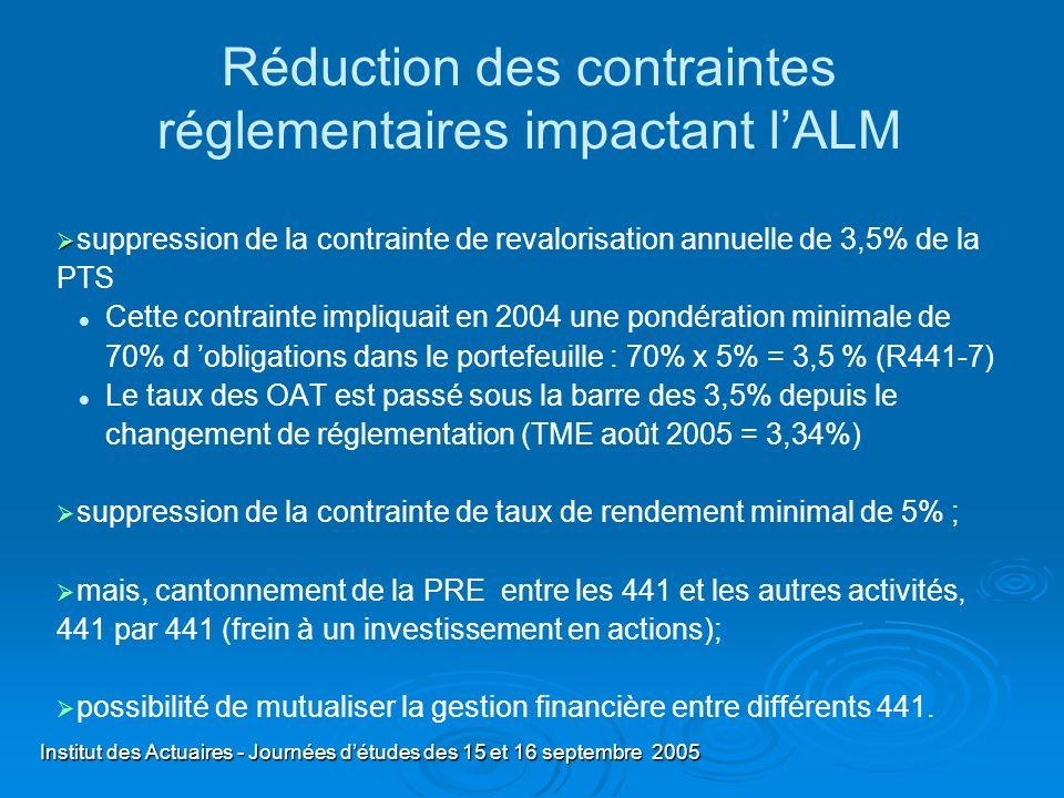 Institut des Actuaires - Journées détudes des 15 et 16 septembre 2005 Réduction des contraintes réglementaires impactant lALM suppression de la contra