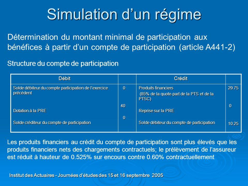 Institut des Actuaires - Journées détudes des 15 et 16 septembre 2005 Simulation dun régime Les produits financiers au crédit du compte de participati