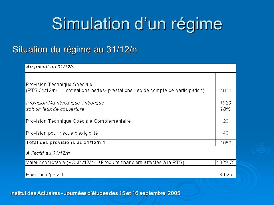 Institut des Actuaires - Journées détudes des 15 et 16 septembre 2005 Simulation dun régime Situation du régime au 31/12/n