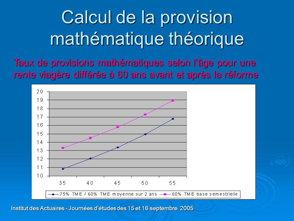 Institut des Actuaires - Journées détudes des 15 et 16 septembre 2005 Calcul de la provision mathématique théorique Taux de provisions mathématiques s