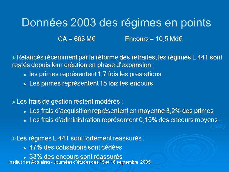 Institut des Actuaires - Journées détudes des 15 et 16 septembre 2005 Données 2003 des régimes en points CA = 663 M Encours = 10,5 Md Relancés récemme