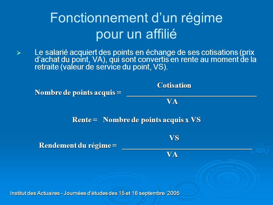 Institut des Actuaires - Journées détudes des 15 et 16 septembre 2005 Fonctionnement dun régime pour un affilié Le salarié acquiert des points en écha